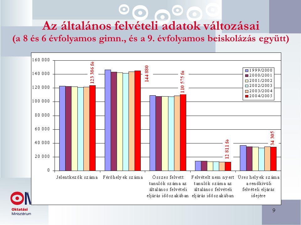 20 A kötelezően kiírt rendkívüli felvételi eljárás adatai a 2005/2006-os tanévre Ez összesen 805 intézményt érint.