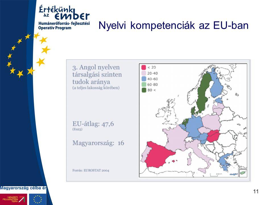 11 Nyelvi kompetenciák az EU-ban