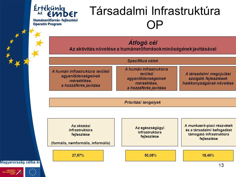 13 Társadalmi Infrastruktúra OP Átfogó cél Az aktivitás növelése a humánerőforrások minőségének javításával Specifikus célok A humán infrastruktúra te