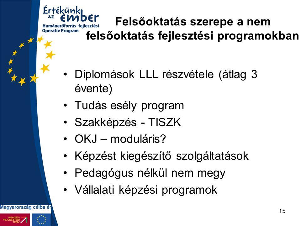 15 Felsőoktatás szerepe a nem felsőoktatás fejlesztési programokban Diplomások LLL részvétele (átlag 3 évente) Tudás esély program Szakképzés - TISZK