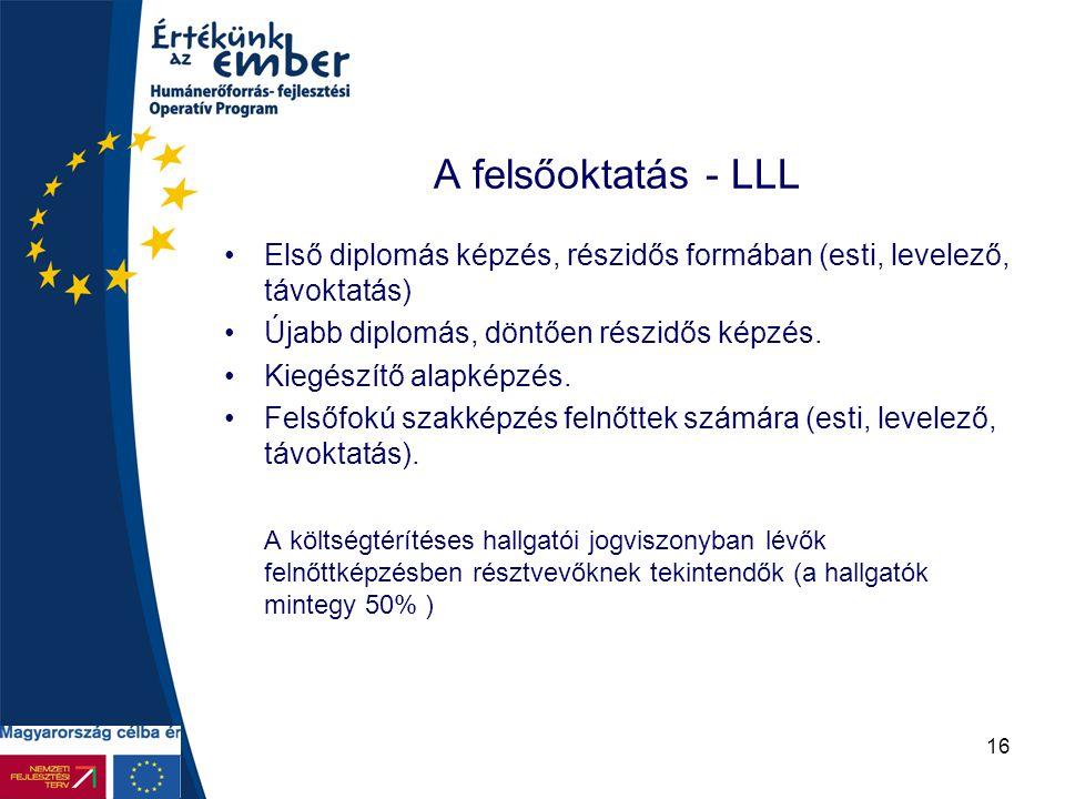 16 A felsőoktatás - LLL Első diplomás képzés, részidős formában (esti, levelező, távoktatás) Újabb diplomás, döntően részidős képzés. Kiegészítő alapk