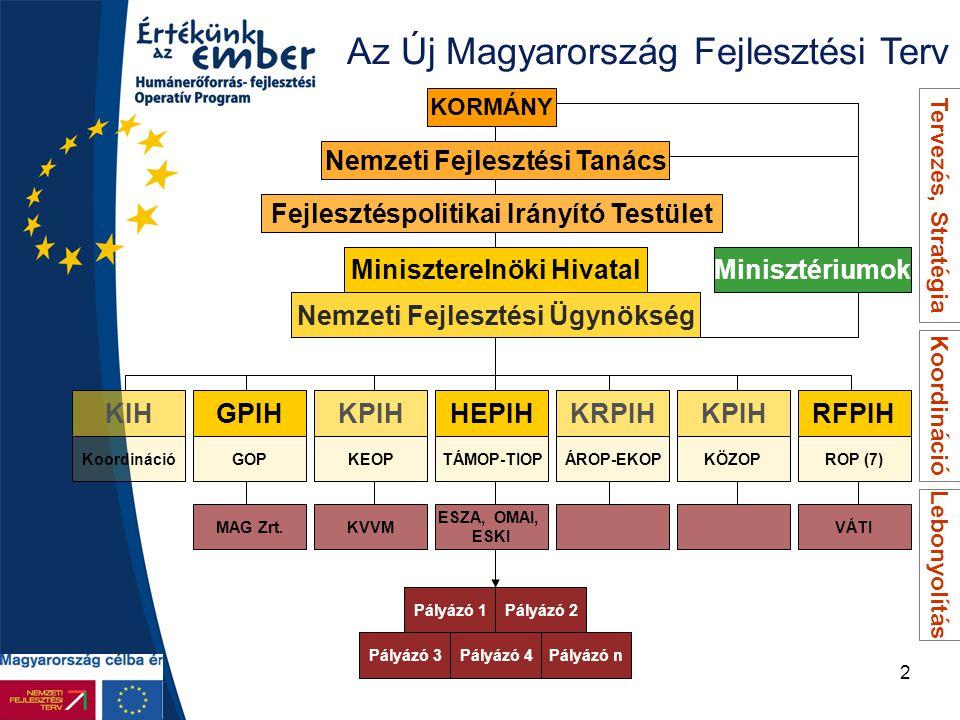2 Az Új Magyarország Fejlesztési Terv Miniszterelnöki Hivatal Nemzeti Fejlesztési Ügynökség KIHGPIHKPIHHEPIHKRPIHKPIHRFPIH KoordinációGOPKEOPTÁMOP-TIO