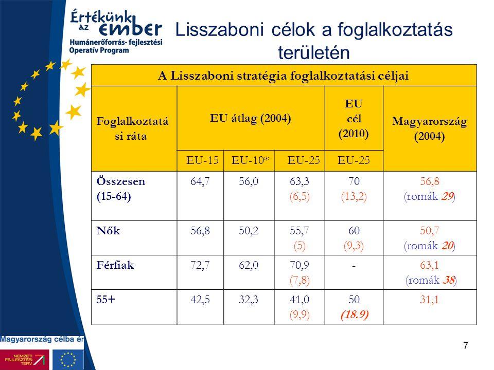 7 Lisszaboni célok a foglalkoztatás területén A Lisszaboni stratégia foglalkoztatási céljai Foglalkoztatá si ráta EU átlag (2004) EU cél (2010) Magyar