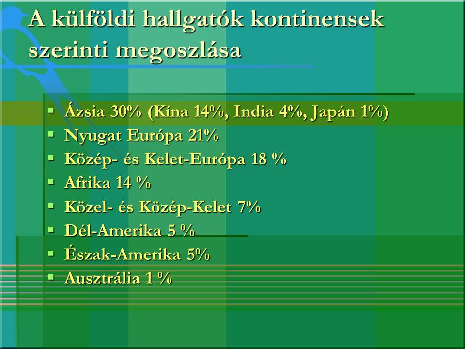 A külföldi hallgatók kontinensek szerinti megoszlása  Ázsia 30% (Kína 14%, India 4%, Japán 1%)  Nyugat Európa 21%  Közép- és Kelet-Európa 18 %  Af