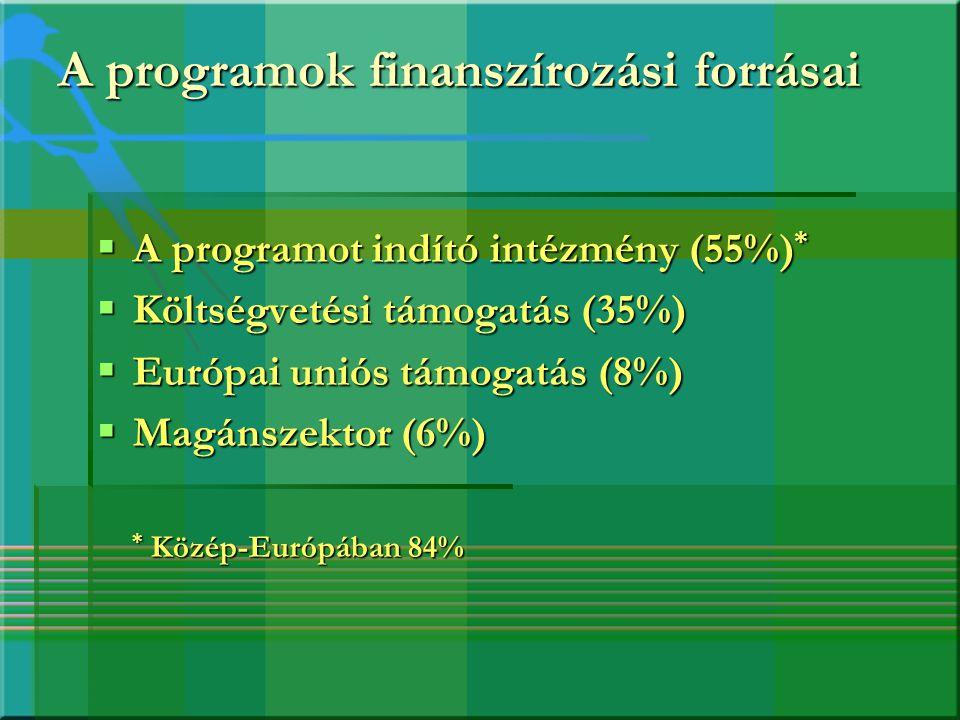 A programok finanszírozási forrásai  A programot indító intézmény (55%) *  Költségvetési támogatás (35%)  Európai uniós támogatás (8%)  Magánszekt