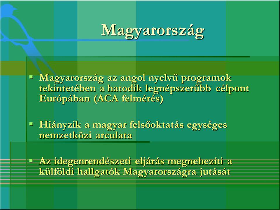 Magyarország  Magyarország az angol nyelvű programok tekintetében a hatodik legnépszerűbb célpont Európában (ACA felmérés)  Hiányzik a magyar felsőo