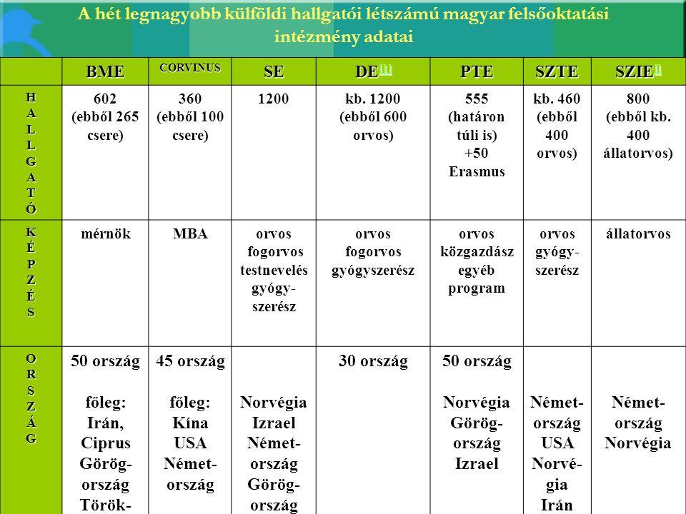 A hét legnagyobb külföldi hallgatói létszámú magyar felsőoktatási intézmény adatai BMECORVINUSSE DE [1] [1] PTESZTE SZIE [] [] HALLGATÓ 602 (ebből 265