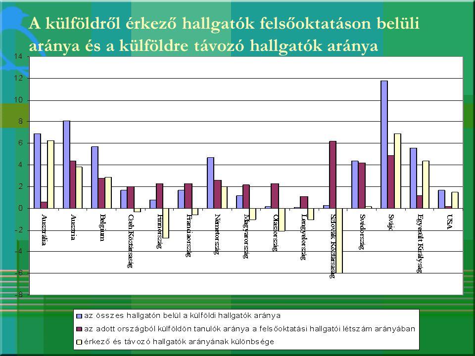 A külföldről érkező hallgatók felsőoktatáson belüli aránya és a külföldre távozó hallgatók aránya