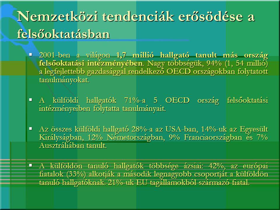 Magyarországon tanuló külföldi hallgatók számának alakulása nappali tagozaton