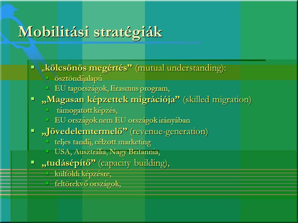"""Mobilitási stratégiák  """" kölcsönös megértés"""" (mutual understanding):  ösztöndíjalapú  EU tagországok, Erasmus program,  """"Magasan képzettek migráci"""