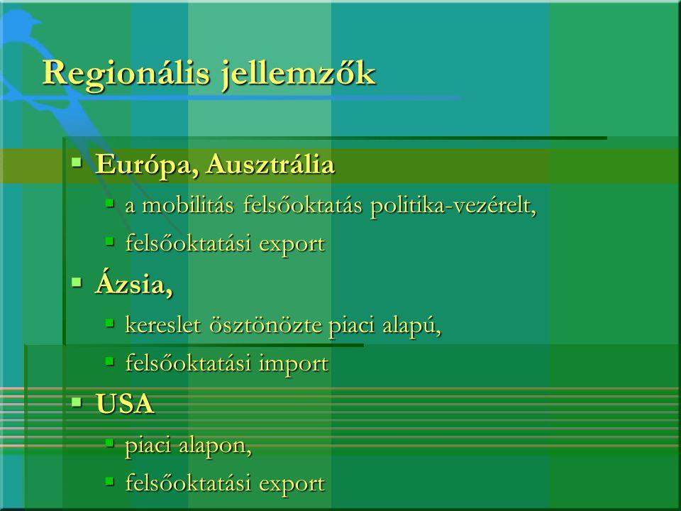 Angol nyelvű képzési programok statisztikája Európában  Menedzsment, business administration 25%  Mérnökképzés 22%  Társadalomtudományok 8%  Matematika/informatika 8%  Természettudományok 6%  Agrártudományok 5% * Országonkénti eltérés, Németországban pl.