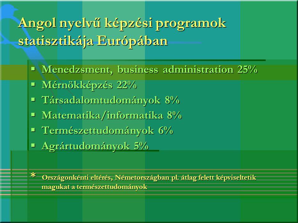 Angol nyelvű képzési programok statisztikája Európában  Menedzsment, business administration 25%  Mérnökképzés 22%  Társadalomtudományok 8%  Matem