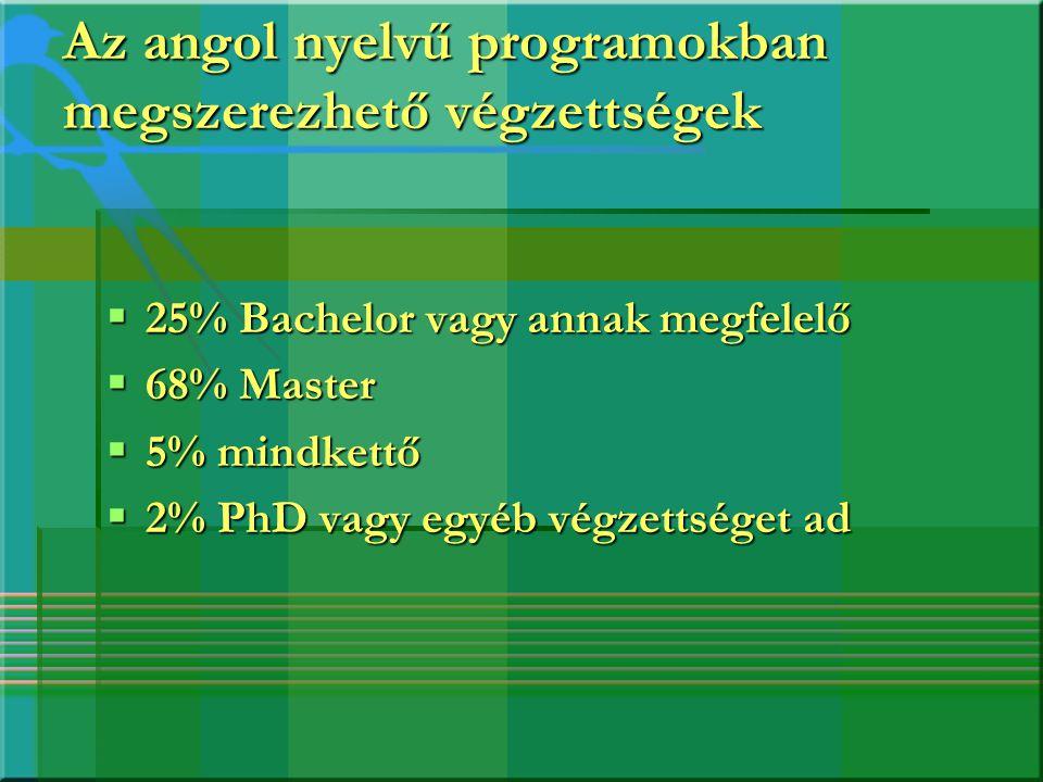 Az angol nyelvű programokban megszerezhető végzettségek  25% Bachelor vagy annak megfelelő  68% Master  5% mindkettő  2% PhD vagy egyéb végzettség