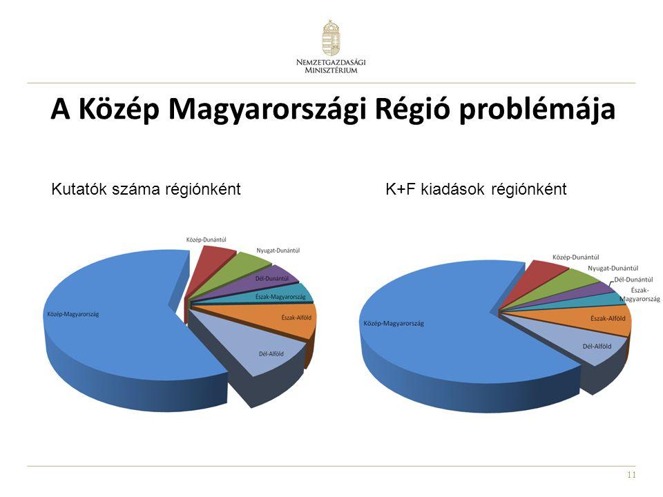 11 A Közép Magyarországi Régió problémája Kutatók száma régiónkéntK+F kiadások régiónként