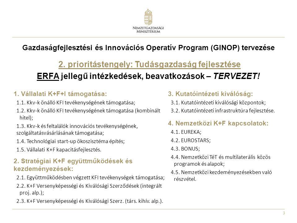 3 Gazdaságfejlesztési és Innovációs Operatív Program (GINOP) tervezése 2. prioritástengely: Tudásgazdaság fejlesztése ERFA jellegű intézkedések, beava