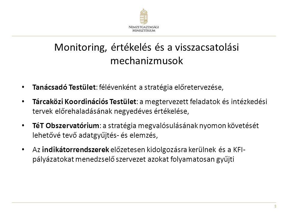 8 Monitoring, értékelés és a visszacsatolási mechanizmusok Tanácsadó Testület: félévenként a stratégia előretervezése, Tárcaközi Koordinációs Testület