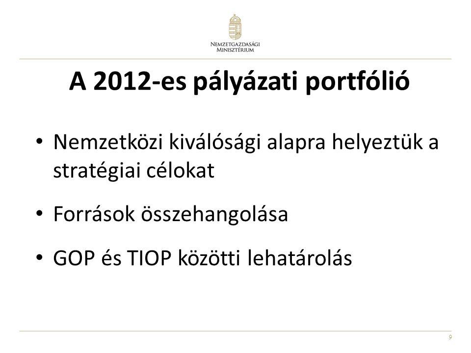 9 A 2012-es pályázati portfólió Nemzetközi kiválósági alapra helyeztük a stratégiai célokat Források összehangolása GOP és TIOP közötti lehatárolás