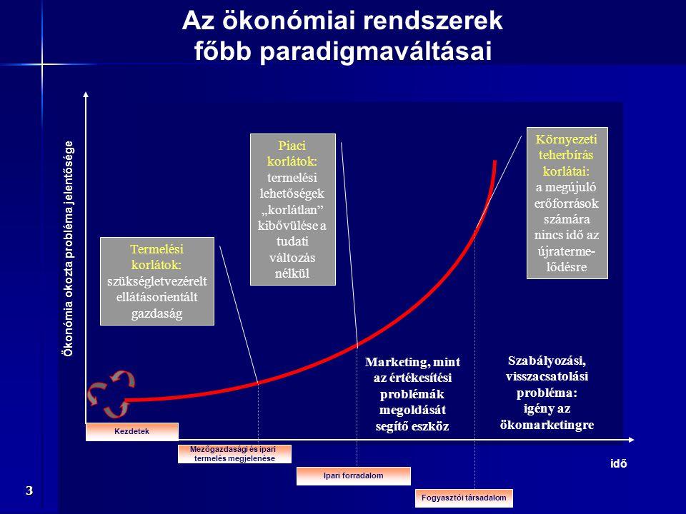 """3 Az ökonómiai rendszerek főbb paradigmaváltásai Ökonómia okozta probléma jelentősége idő Kezdetek Mezőgazdasági és ipari termelés megjelenése Ipari forradalom Fogyasztói társadalom Termelési korlátok: szükségletvezérelt ellátásorientált gazdaság Piaci korlátok: termelési lehetőségek """"korlátlan kibővülése a tudati változás nélkül Környezeti teherbírás korlátai: a megújuló erőforrások számára nincs idő az újraterme- lődésre Marketing, mint az értékesítési problémák megoldását segítő eszköz Szabályozási, visszacsatolási probléma: igény az ökomarketingre"""
