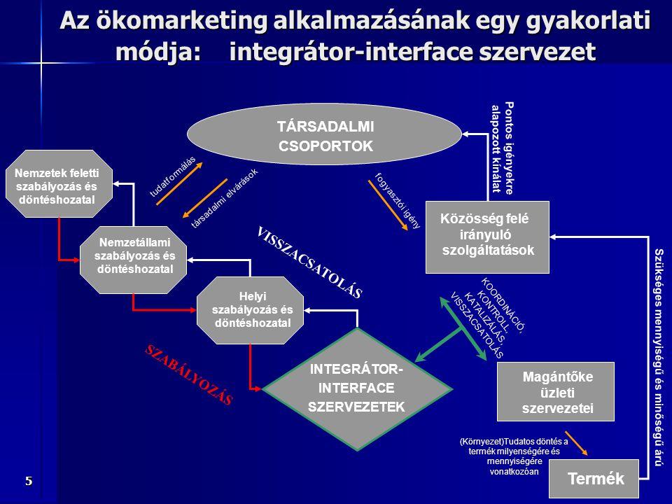 5 (Környezet)Tudatos döntés a termék milyenségére és mennyiségére vonatkozóan Nemzetállami szabályozás és döntéshozatal TÁRSADALMI CSOPORTOK INTEGRÁTO