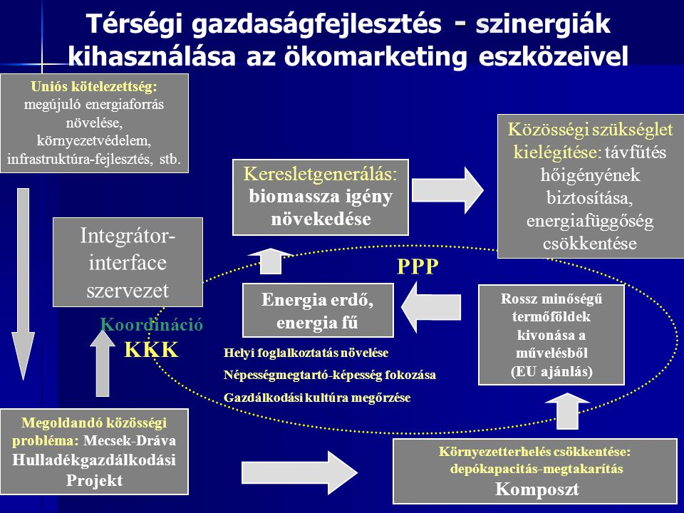 9 Uniós kötelezettség: megújuló energiaforrás növelése, környezetvédelem, infrastruktúra-fejlesztés, stb. Keresletgenerálás: biomassza igény növekedés