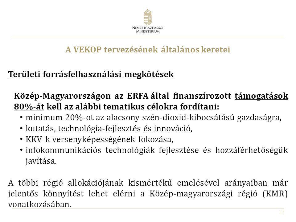 11 A VEKOP tervezésének általános keretei Területi forrásfelhasználási megkötések Közép-Magyarországon az ERFA által finanszírozott támogatások 80%-át