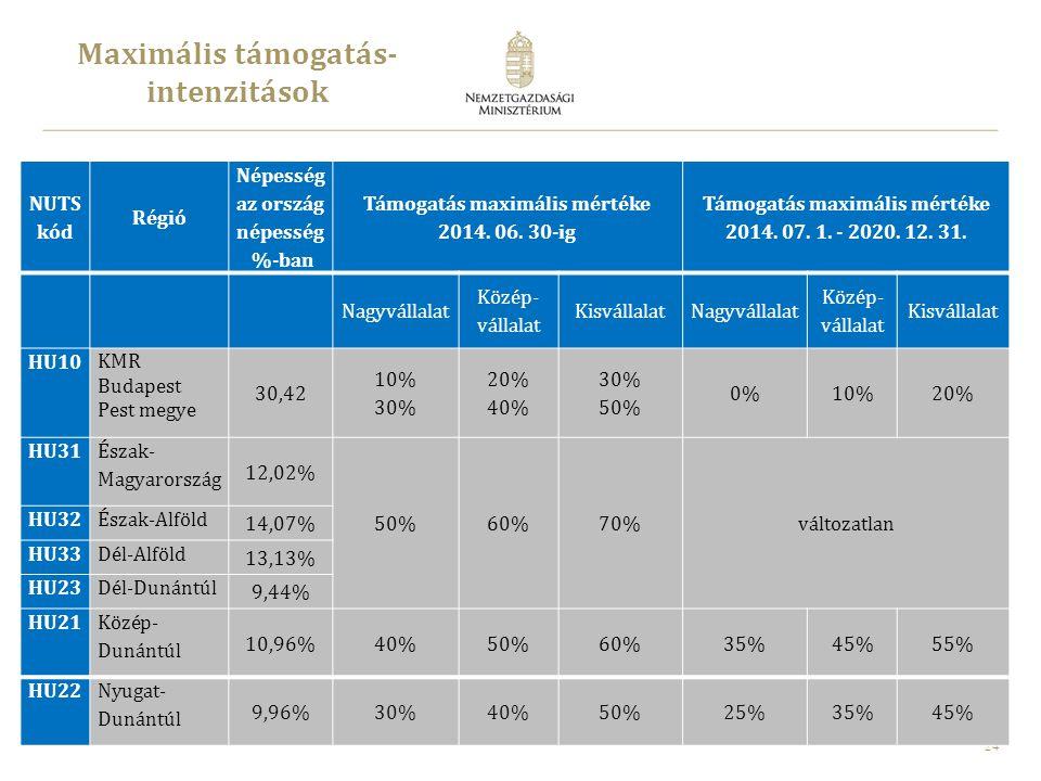 25 Maximális támogatás- intenzitások Pest megye támogatott térségei 2014-2020 NagyvállalatKözépvállalatKisvállalat Budapest01020 Pest megye 01020 Pest megye c) kategóriás - 35%-os régióval határos - területei 20*3040 Pest megye c) kategóriás - 50%-os régióval - határos területei 35*4555 KMR Maximális támogatási intenzitások 2014 - 2020