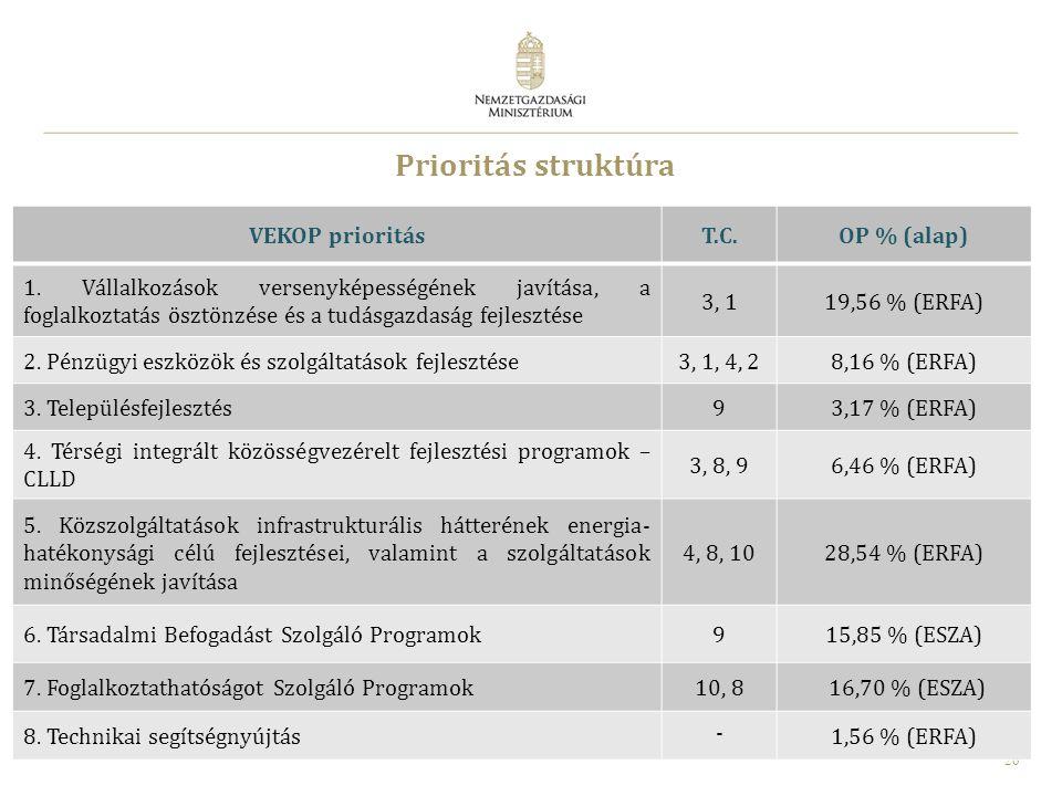 26 Prioritás struktúra VEKOP prioritásT.C.OP % (alap) 1. Vállalkozások versenyképességének javítása, a foglalkoztatás ösztönzése és a tudásgazdaság fe