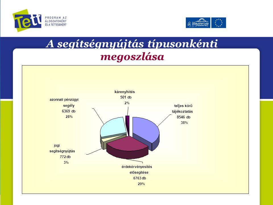 azonnali pénzügyi segély 6369 db 28% jogi segítségnyújtás 772 db 3% érdekérvényesítés elősegítése 6763 db 29% kárenyhítés 501 db 2% teljes körű tájéko