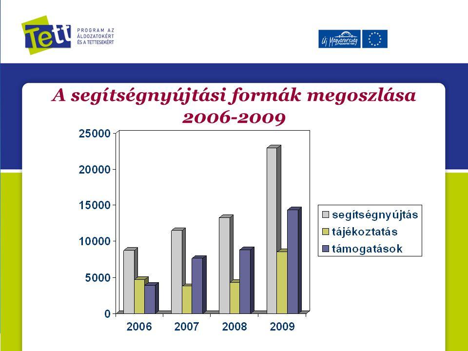 A segítségnyújtási formák megoszlása 2006-2009