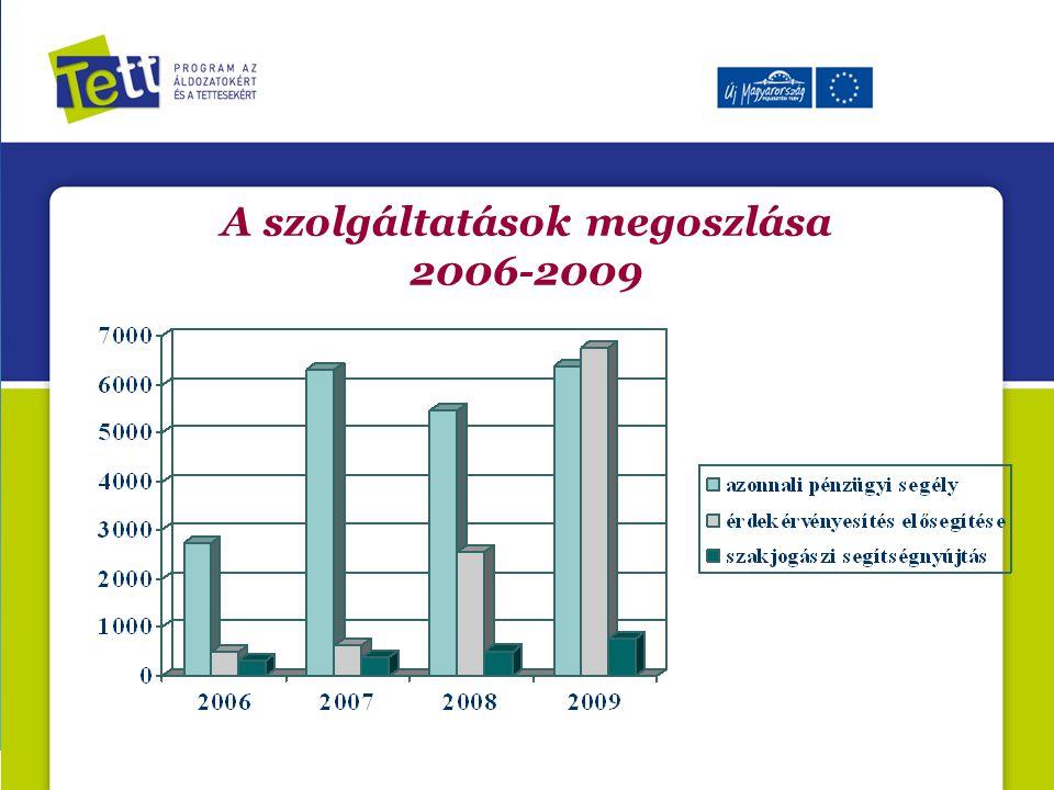 A szolgáltatások megoszlása 2006-2009
