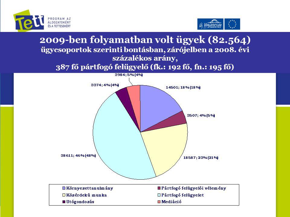 2009-ben folyamatban volt ügyek (82.564) ügycsoportok szerinti bontásban, zárójelben a 2008. évi százalékos arány, 387 fő pártfogó felügyelő (fk.: 192
