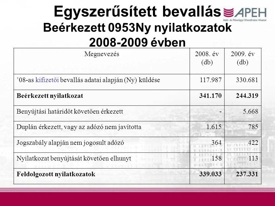 Egyszerűsített bevallás Beérkezett 0953Ny nyilatkozatok 2008-2009 évben Megnevezés2008. év (db) 2009. év (db) '08-as kifizetői bevallás adatai alapján
