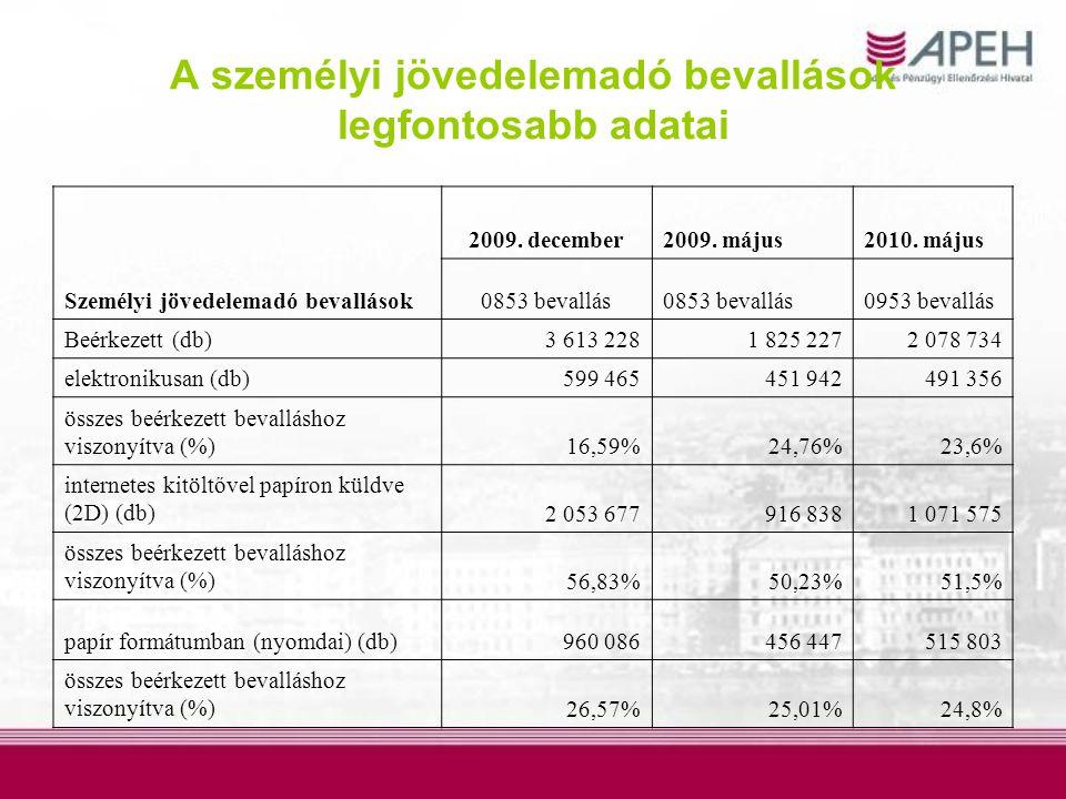 A bevallások pénzforgalmi adatai (azonos időszak figyelembe vételével) 0953 0853
