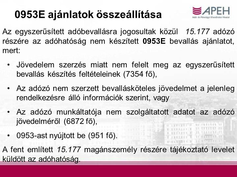 0953E ajánlatok összeállítása Az egyszerűsített adóbevallásra jogosultak közül 15.177 adózó részére az adóhatóság nem készített 0953E bevallás ajánlat