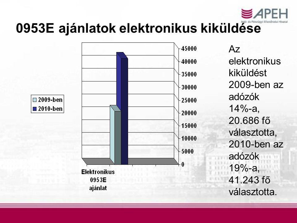 0953E ajánlatok elektronikus kiküldése Az elektronikus kiküldést 2009-ben az adózók 14%-a, 20.686 fő választotta, 2010-ben az adózók 19%-a, 41.243 fő