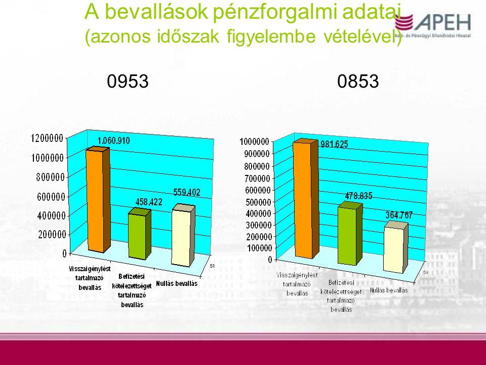 A bevallások pénzforgalmi adatai II.2009. egész év2009.