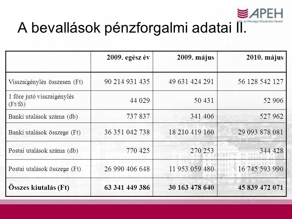 A bevallások pénzforgalmi adatai II. 2009. egész év2009. május2010. május Visszaigénylés összesen (Ft) 90 214 931 43549 631 424 29156 128 542 127 1 fő