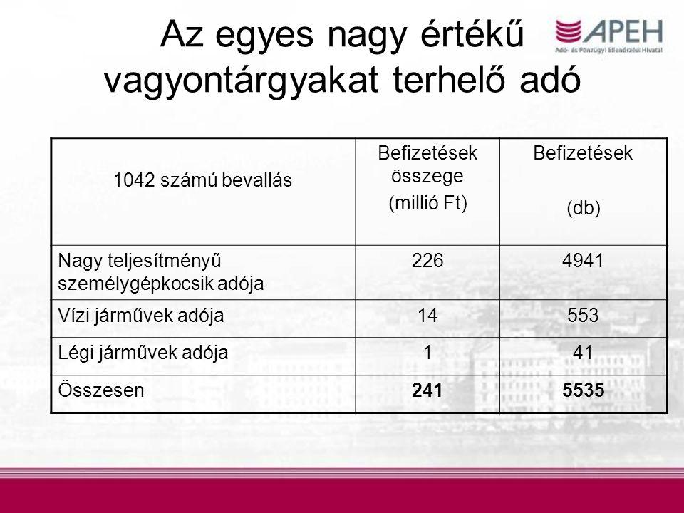 Az egyes nagy értékű vagyontárgyakat terhelő adó 1042 számú bevallás Befizetések összege (millió Ft) Befizetések (db) Nagy teljesítményű személygépkoc