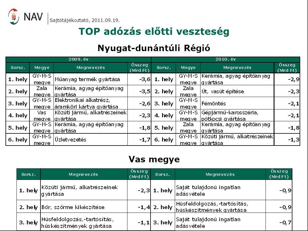 TOP adózás előtti veszteség Sajtótájékoztató, 2011.09.19. Nyugat-dunántúli Régió Vas megye