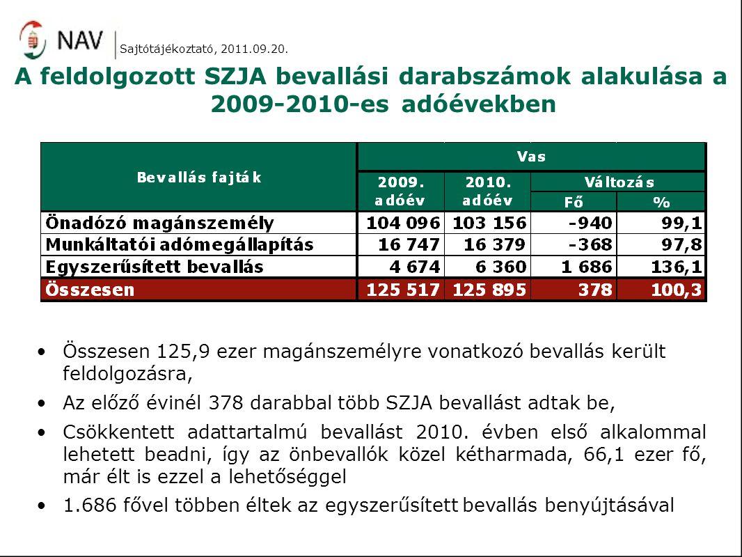 A feldolgozott SZJA bevallási darabszámok alakulása a 2009-2010-es adóévekben Összesen 125,9 ezer magánszemélyre vonatkozó bevallás került feldolgozás
