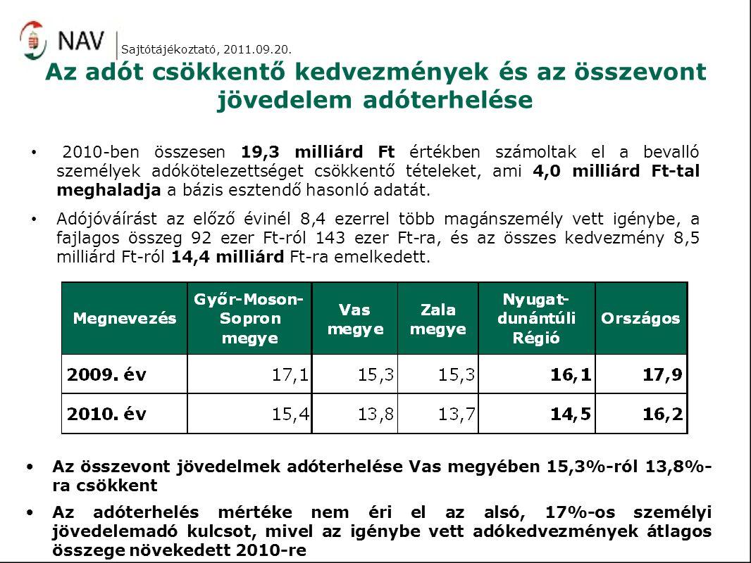 Az adót csökkentő kedvezmények és az összevont jövedelem adóterhelése 2010-ben összesen 19,3 milliárd Ft értékben számoltak el a bevalló személyek adó