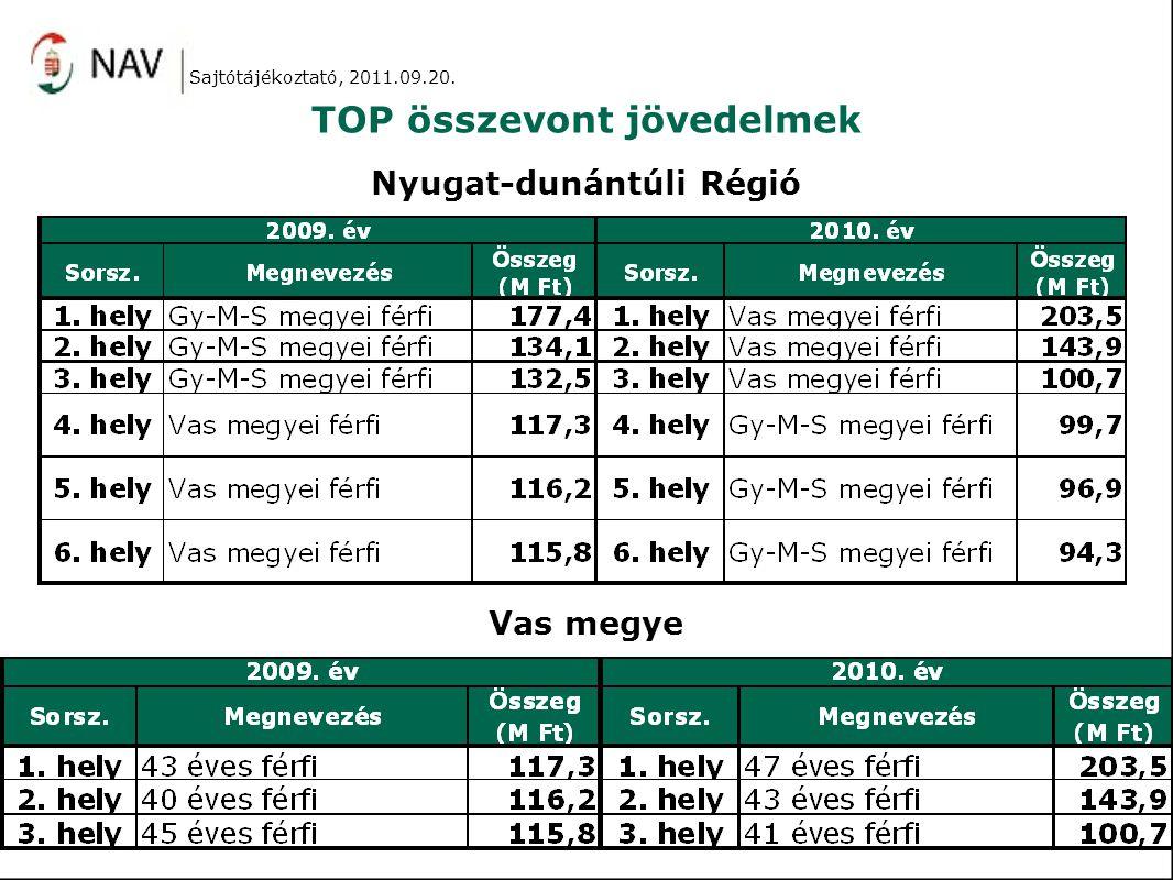 TOP összevont jövedelmek Nyugat-dunántúli Régió Vas megye Sajtótájékoztató, 2011.09.20.