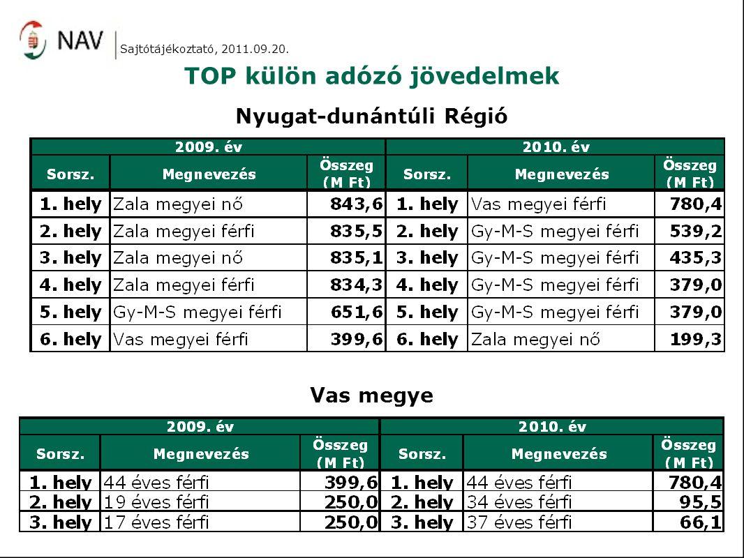 TOP külön adózó jövedelmek Nyugat-dunántúli Régió Vas megye Sajtótájékoztató, 2011.09.20.