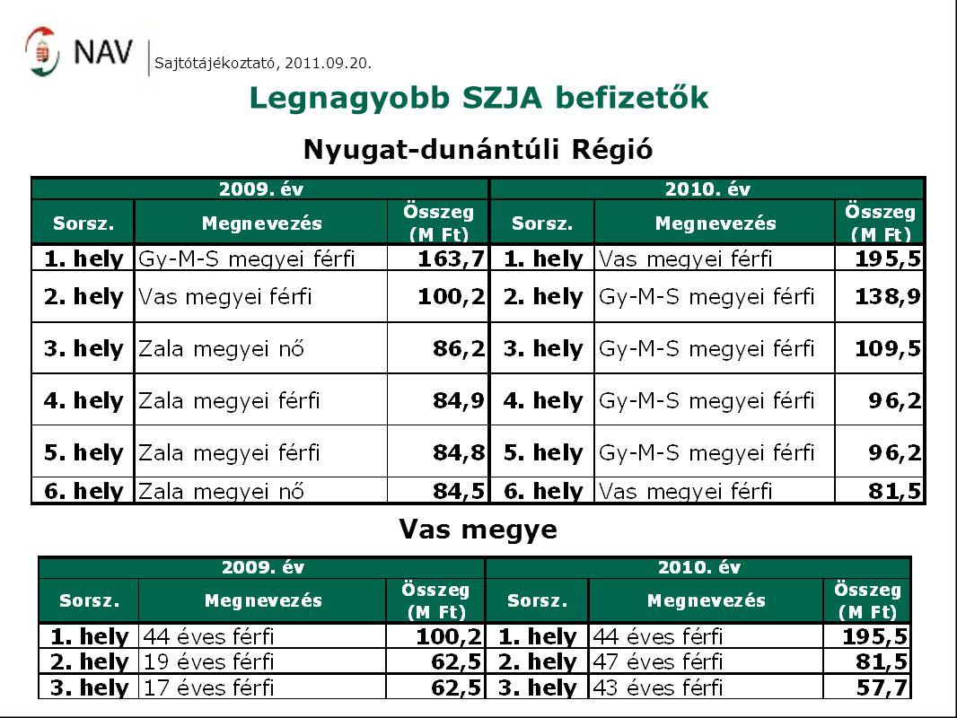 Legnagyobb SZJA befizetők Nyugat-dunántúli Régió Vas megye Sajtótájékoztató, 2011.09.20.