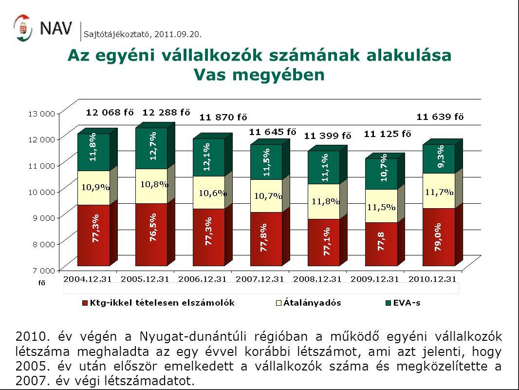 Az egyéni vállalkozók számának alakulása Vas megyében 2010. év végén a Nyugat-dunántúli régióban a működő egyéni vállalkozók létszáma meghaladta az eg