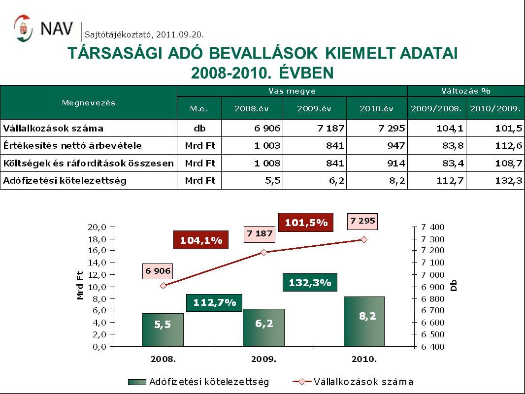 TÁRSASÁGI ADÓ BEVALLÁSOK KIEMELT ADATAI 2008-2010. ÉVBEN Sajtótájékoztató, 2011.09.20.