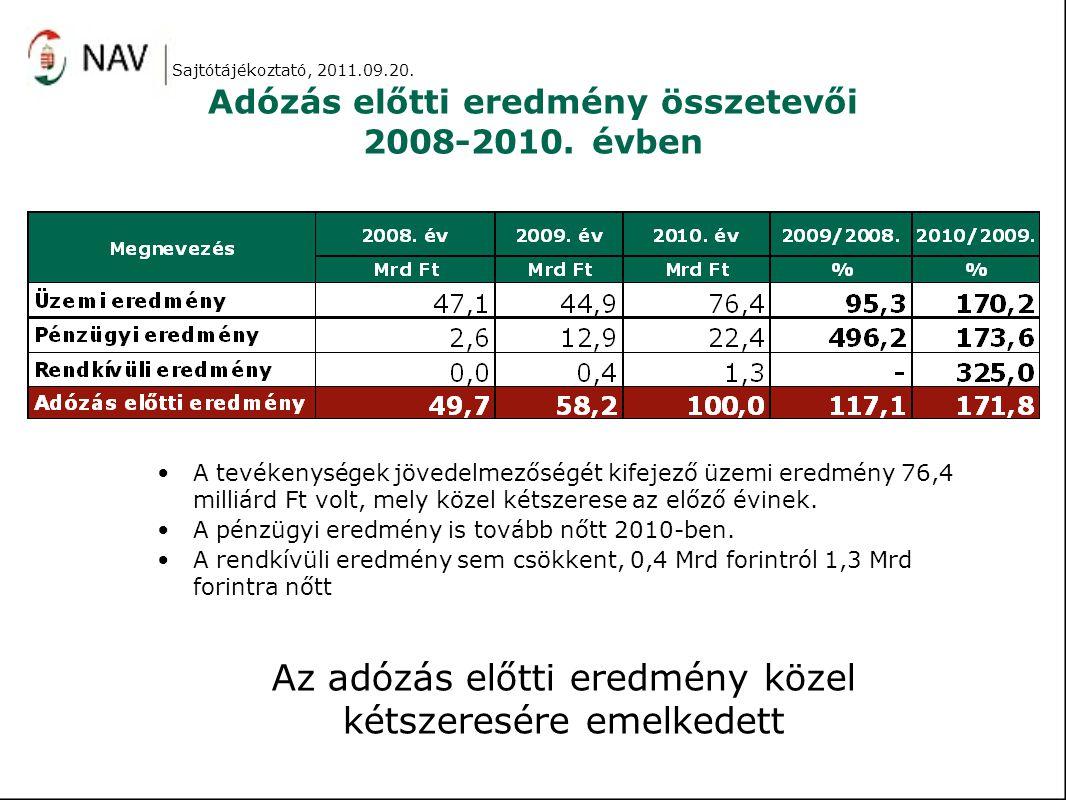 Adózás előtti eredmény összetevői 2008-2010. évben A tevékenységek jövedelmezőségét kifejező üzemi eredmény 76,4 milliárd Ft volt, mely közel kétszere