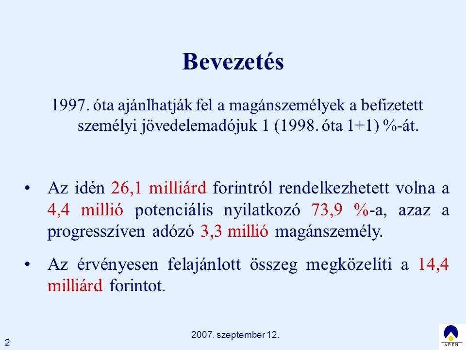 2007. szeptember 12. 2 Bevezetés 1997. óta ajánlhatják fel a magánszemélyek a befizetett személyi jövedelemadójuk 1 (1998. óta 1+1) %-át. Az idén 26,1