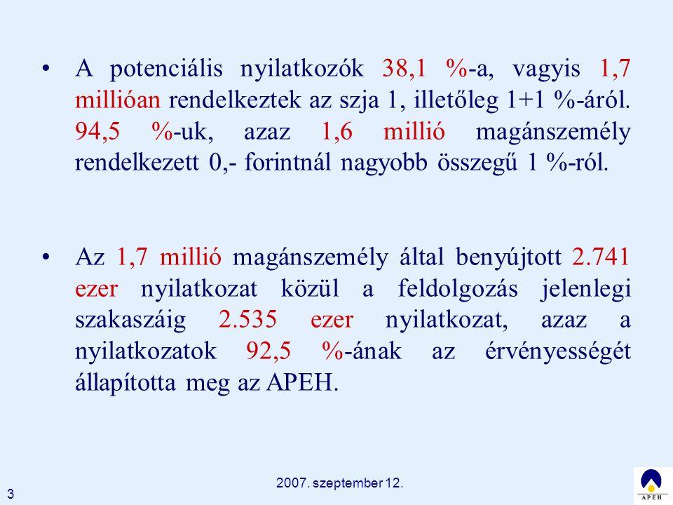 2007. szeptember 12. 3 A potenciális nyilatkozók 38,1 %-a, vagyis 1,7 millióan rendelkeztek az szja 1, illetőleg 1+1 %-áról. 94,5 %-uk, azaz 1,6 milli