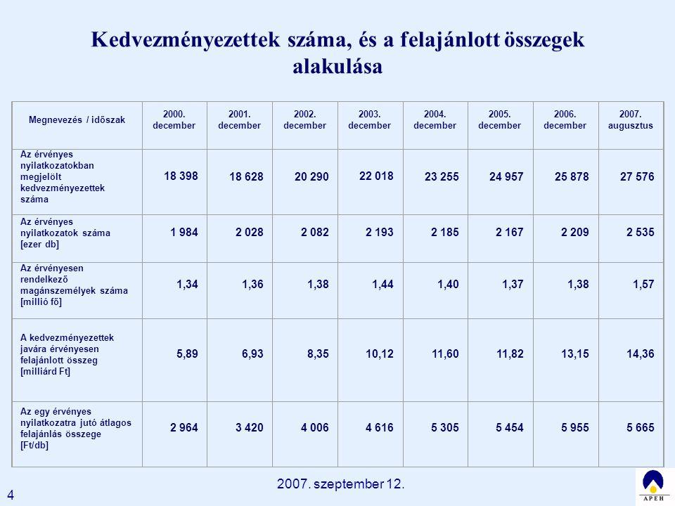 2007. szeptember 12. 4 Kedvezményezettek száma, és a felajánlott összegek alakulása Megnevezés / időszak 2000. december 2001. december 2002. december